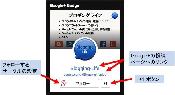 Google+ バッジの機能・特徴