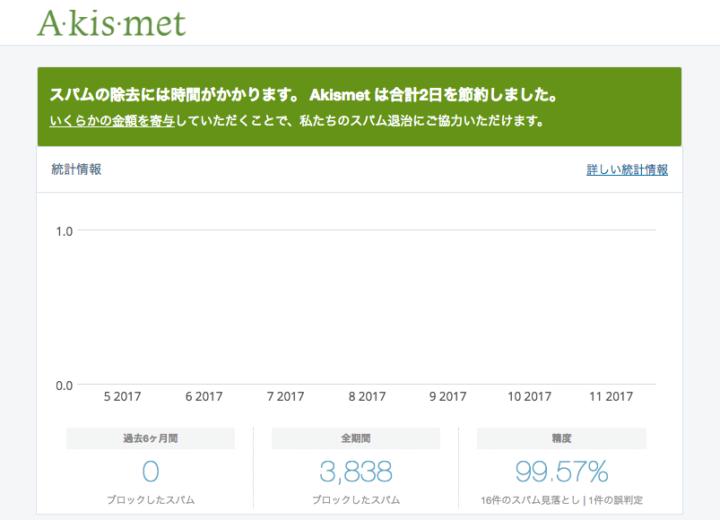 Akismetのスパムコメントレポート、Invisible reCAPTCHAを使用しているため過去半年以上スパムコメントは0です