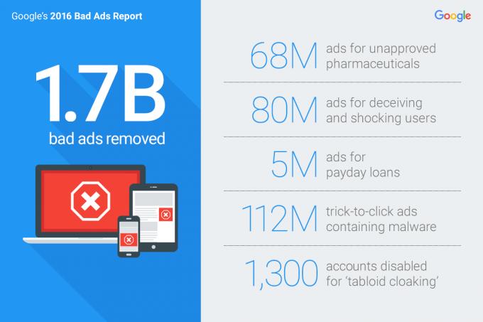 悪質な広告、スパマーに対する2016年 Googleの取り組み概要
