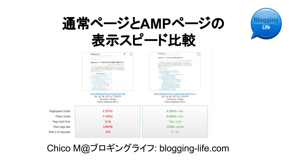 サイトをAMP化! 通常ページとAMPページの表示スピード比較