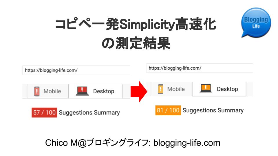 コピペ一発Simplicity高速化のGoogle PageSpeed Insightsでの測定結果