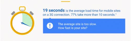 モバイルサイトの平均ロード時間は、3G接続で19秒です。