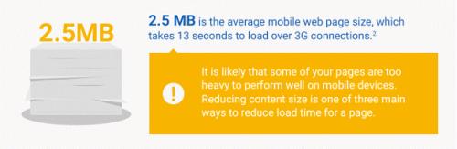 モバイルページのサイズは平均2.5MB
