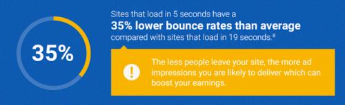 ロード5秒のサイトは直帰率が平均より35%低い