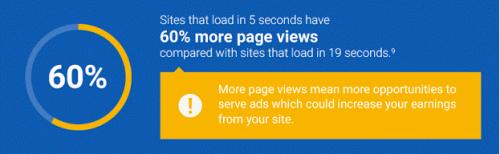 5秒のロードサイトは19秒のサイトと比べて6割高いページビュー