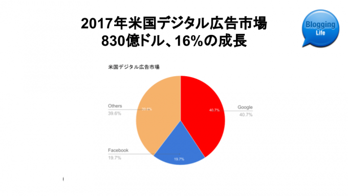 2017年米国デジタル広告市場シェア フォーキャスト