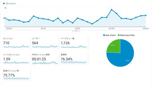 サイト運営者のアクセスを除外したアナリティクス ユーザー サマリー レポート