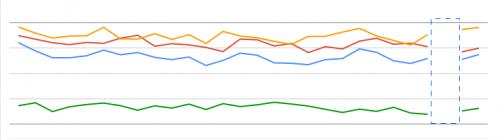 2017年3月の検索アナリティクスのグラフ:3月9日のデータが欠けています。