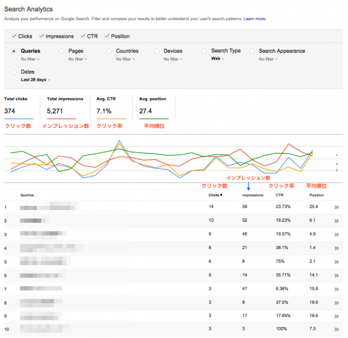 検索アナリティクスで指標を全て選択した表示例