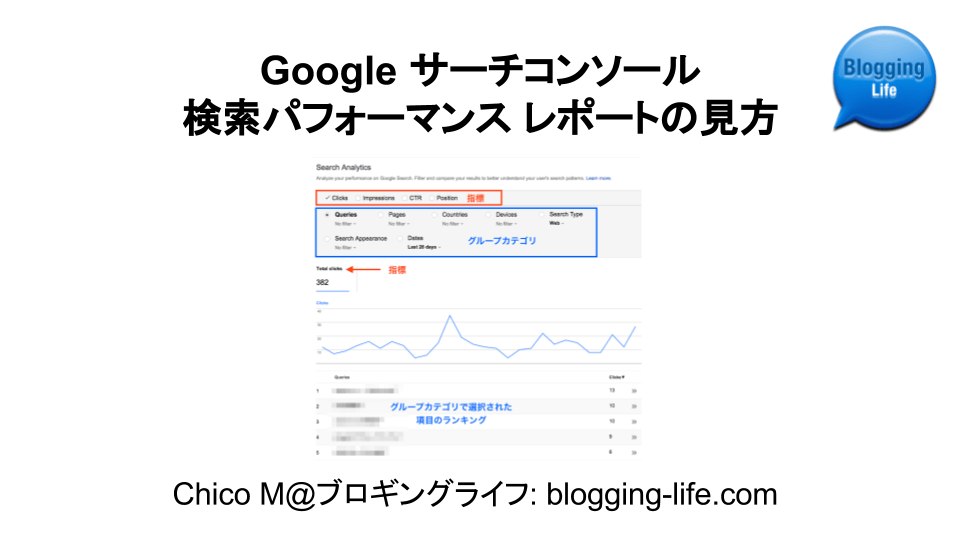 Google サーチコンソール 検索アナリティクス レポートの見方