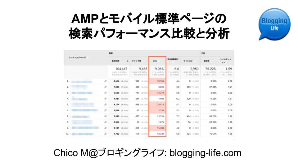 AMPとモバイル標準 検索ランディングページのパフォーマンス比較分析