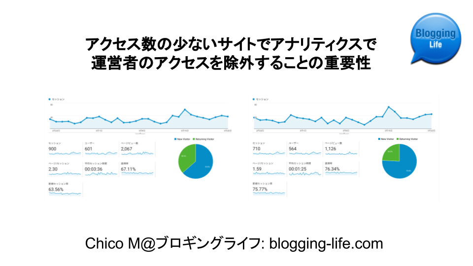サイト運営者のアクセスデータを含めた場合と含めない場合の比較