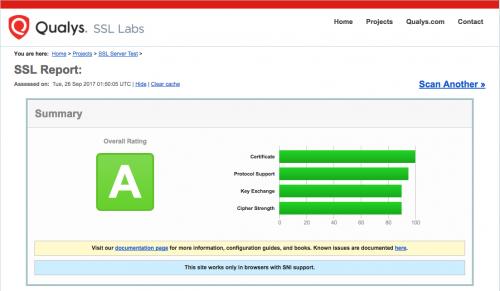 HSTS設定前のSSL Labsテスト結果