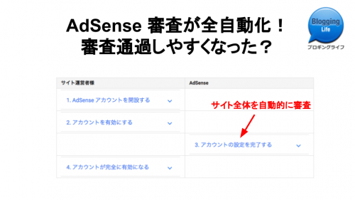 AdSense 審査全自動化か?記事バナー