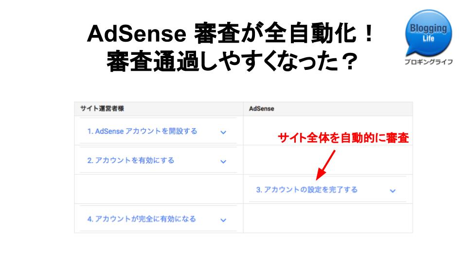 AdSense 審査が全自動化? 審査は通過しやすくなった!?