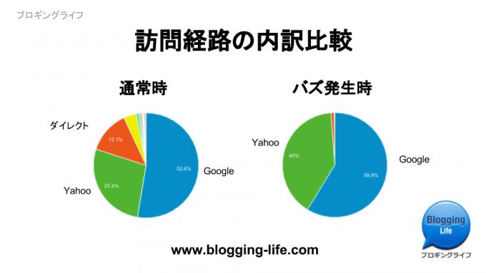 サイト訪問トラフィックソース比較:通常時 vs バズ時