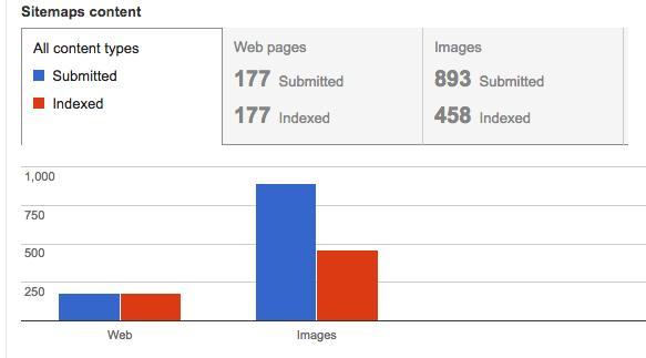 更新されたサイトマップ インデックス ステータス レポート