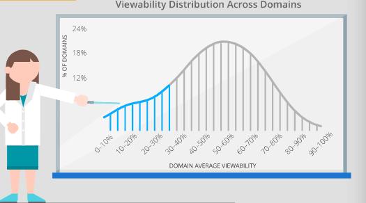 視認性の分布についてGoogleの調査結果