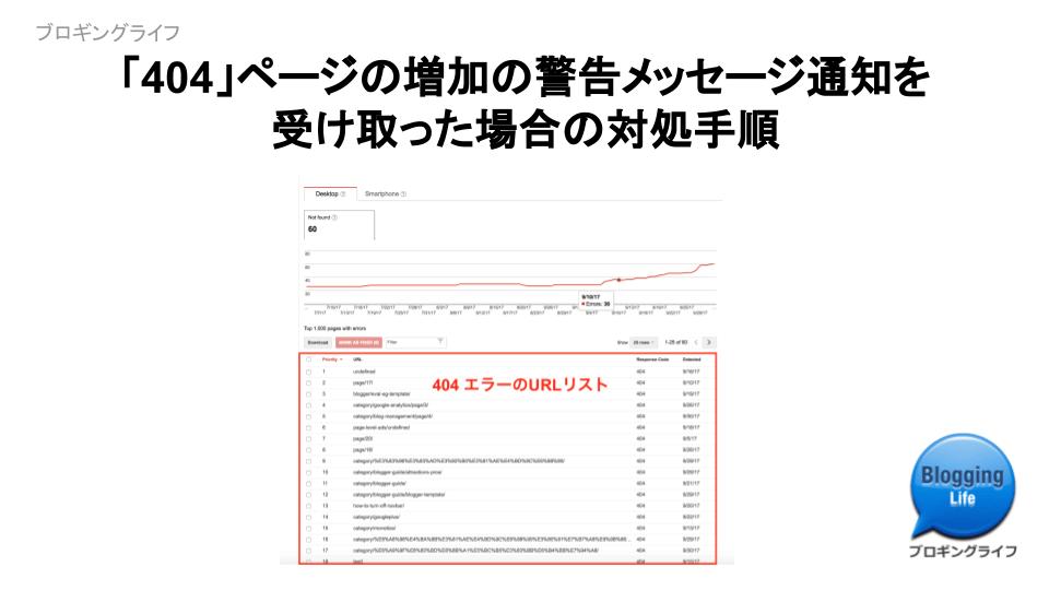 Google Search Consoleから「404」ページの増加警告を受けた時の対処法
