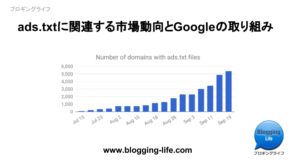 ads.txt市場動向とGoogleの取り組み