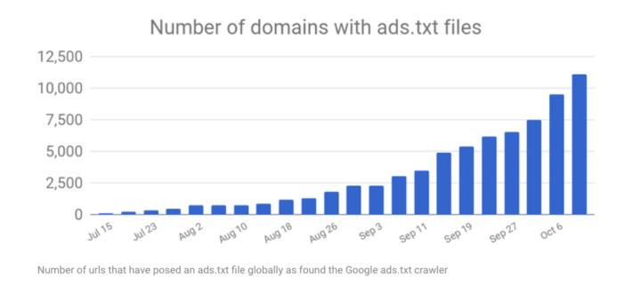10月12日の時点でのGoogle ads.txt クローラが検知したads.txtを設置しているドメインの数