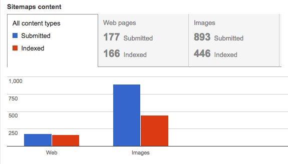 Search Console サイトマップ インデックス ステータス