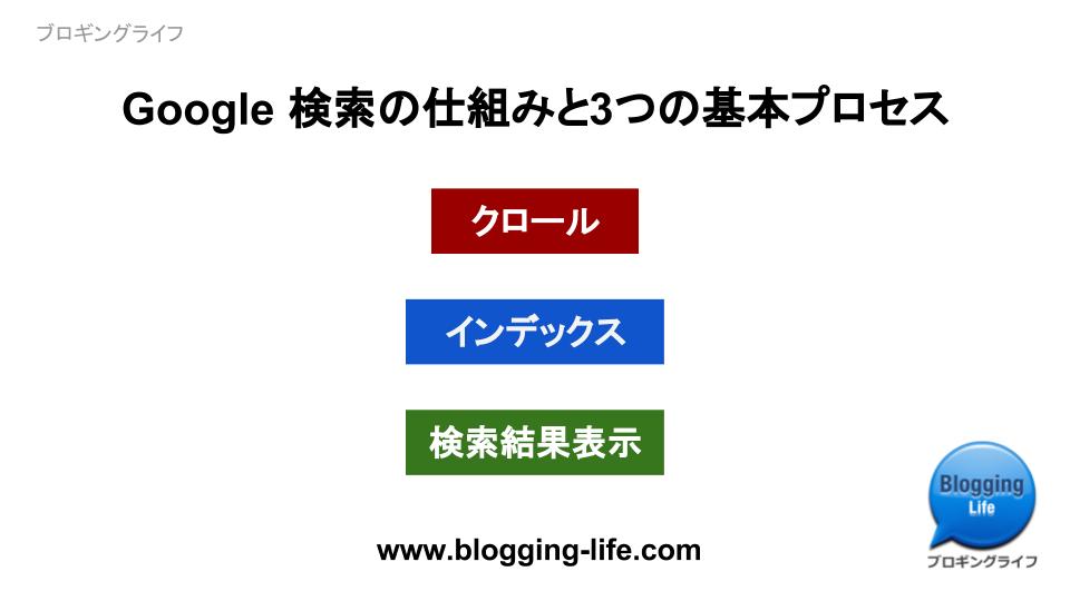 Google 検索の仕組み - 記事バナー