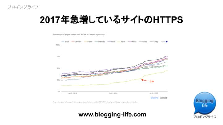 2017年急増しているHTTPS対応サイト