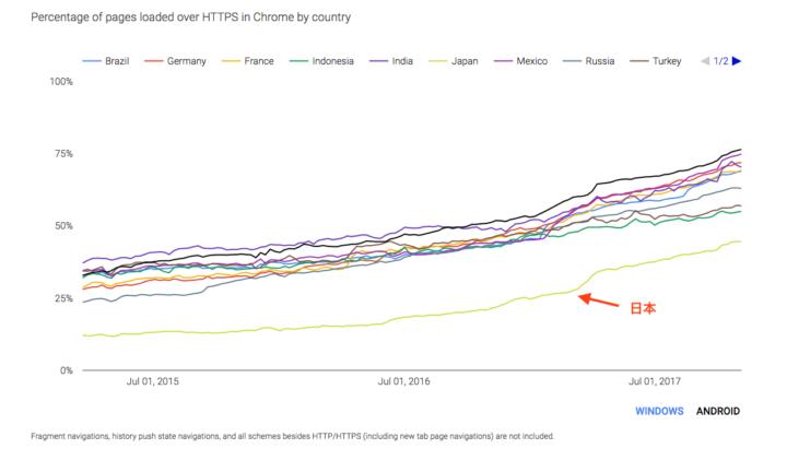 世界各国のHTTPS ページでの閲覧の普及率