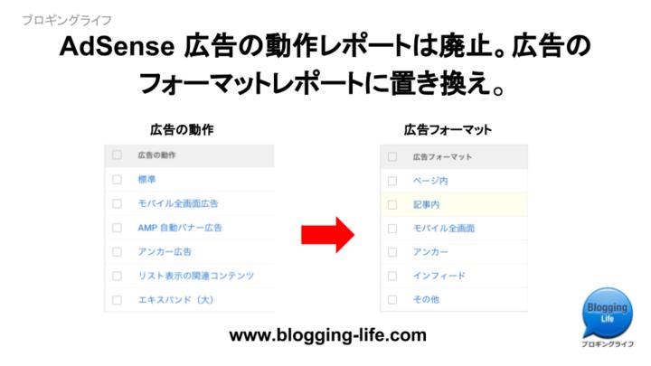 AdSense 広告の動作レポート廃止、広告のフォーマットに置き換え