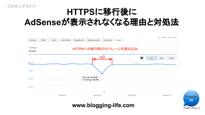 HTTPS移行時にAdSenseが表示されない理由と対処法
