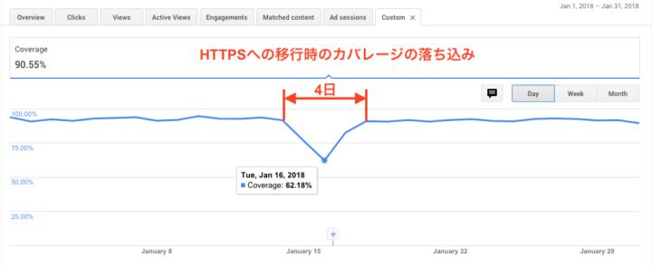 HTTPS移行期間のAdSenseカバレージの落ち込み