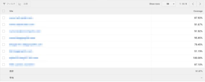 AdSense パフォーマンスレポート サイト別カバレージ表示例