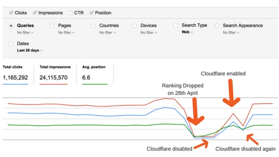 Cloudflare有効無効を行なった際のSearch Console 検索アナリティクスの変化