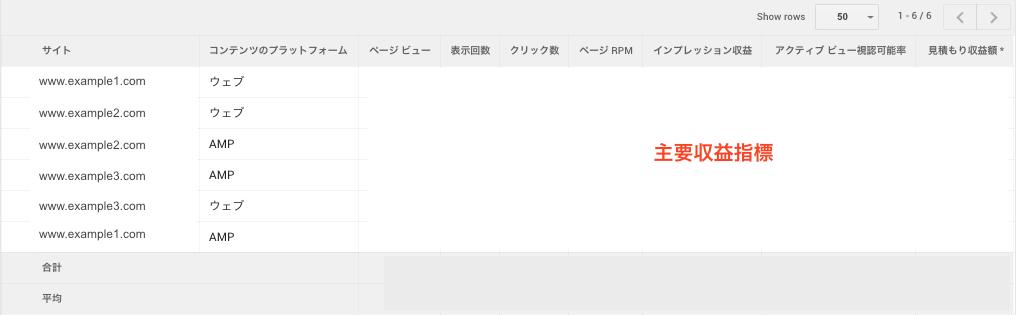 サイト別にAMPと通常ページの収益指標が表示されます。
