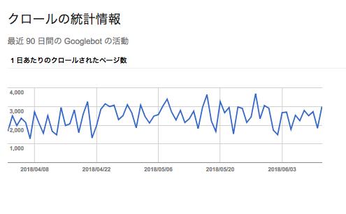 6月13日、停止していたクロール統計情報の更新が再開されました。