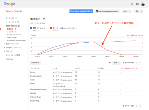 Search Console 構造化データレポートのエラーが無くなりました