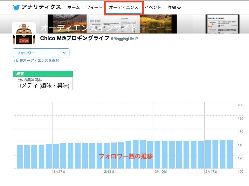 直近30日間のTwitter フォロワー数の推移