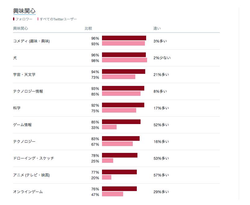 Twitter オーディエンス 興味関心分野の比較