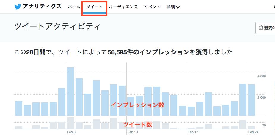 ツイートアクティビティページ上部の過去28日間インプレッション数の推移