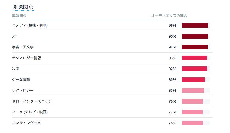 Twitter フォロワーの興味のある分野の割合