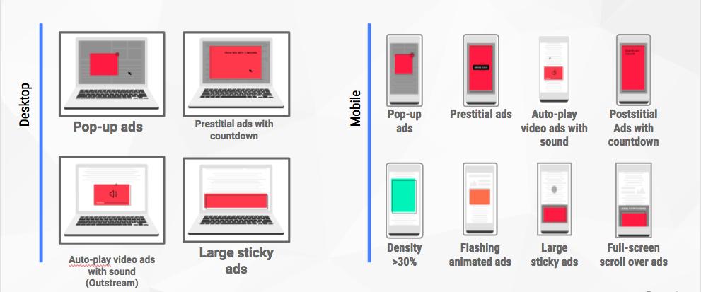 Better Ads Standardsで定義するユーザーエクスペリエンスを損なう広告表示