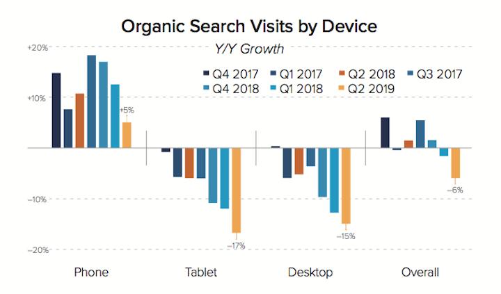 オーガニック検索のデバイス別年比較での増減