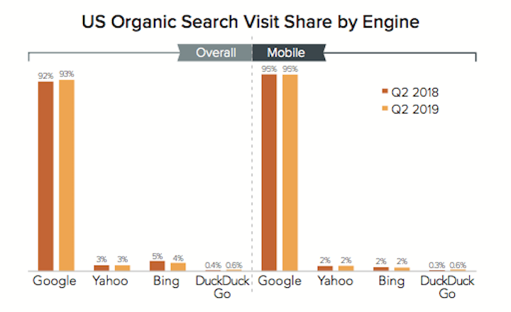 2019年第2四半期の検索エンジン市場シェア
