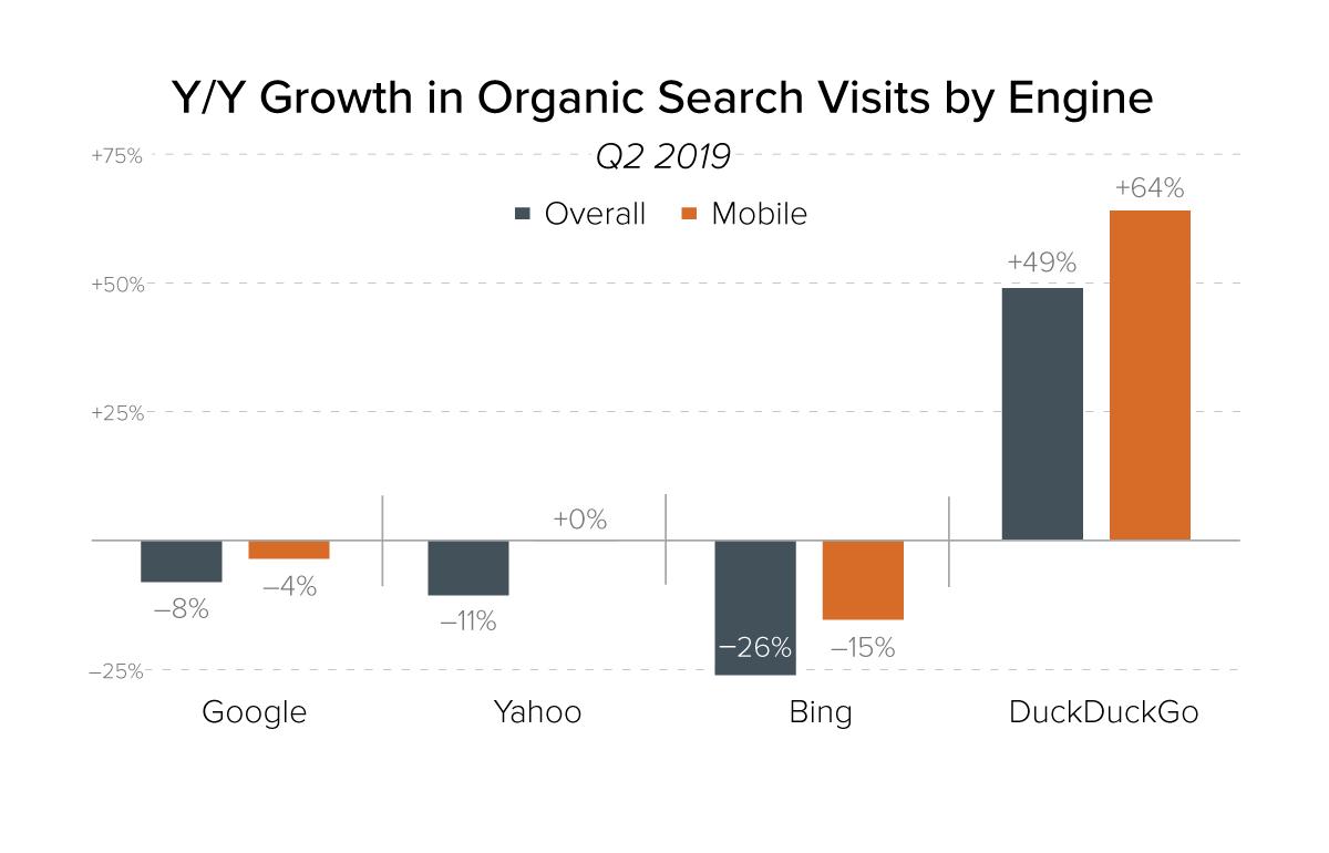 第2四半期オーガニック検索訪問数の昨年対比