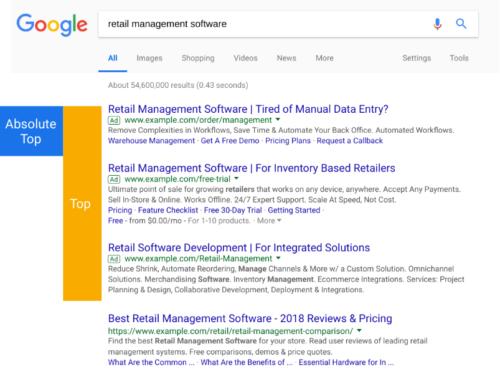 Google 広告の検索結果ページの上部と最上部に関する指標の説明