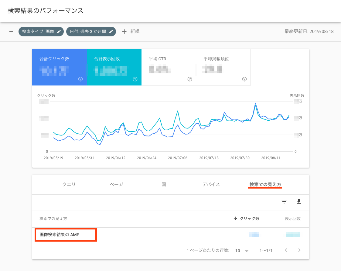 Search ConsoleのSwipe to Visitレポート表示例