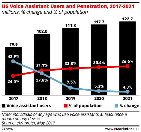 米国の音声アシスタント利用者数と普及率の推移のグラフ