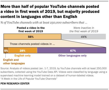 英語以外のYouTube ビデオの視聴数が多いとの市場調査結果