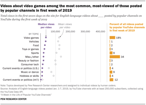 2019年第1週に人気チャネルから投稿されたビデオの分野